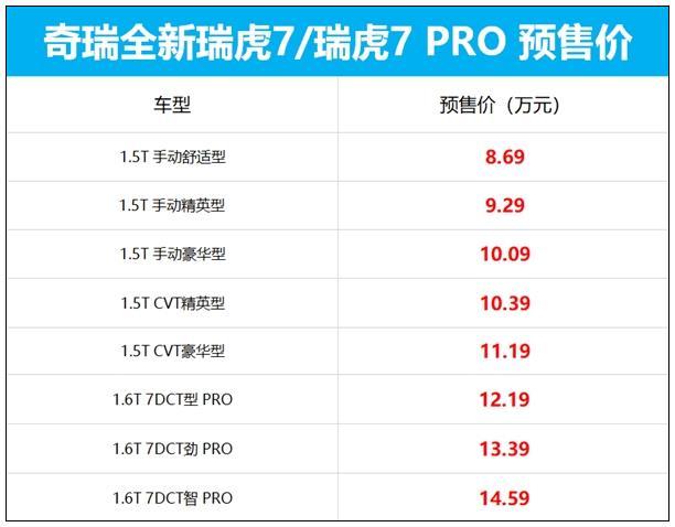 瑞虎7/瑞虎7PRO开启预售 推出8款车型+搭载1.6T发动机