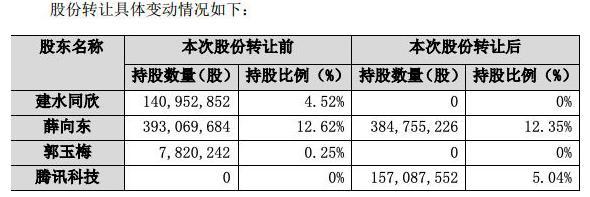 东华软件转让腾讯1.57亿股股份 腾讯将持有前者的5.04%股份