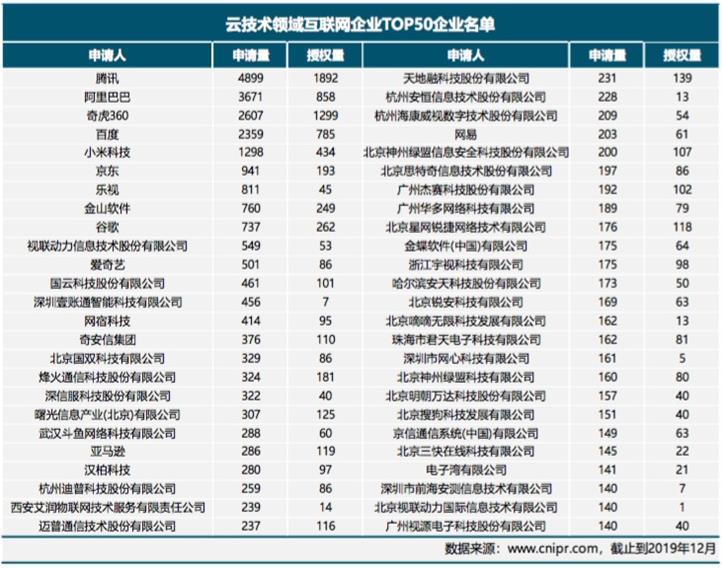 去年中国已申请139780件云技术专