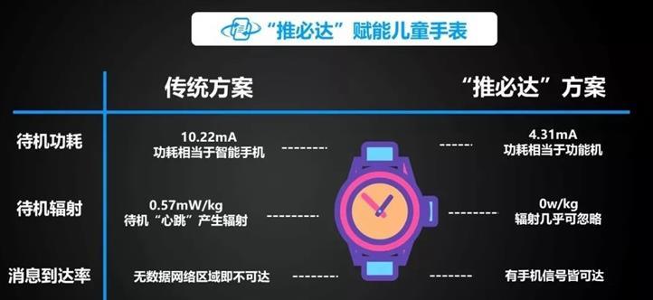 小寻儿童手表完成推必达功能的适配 支持无线资源使用