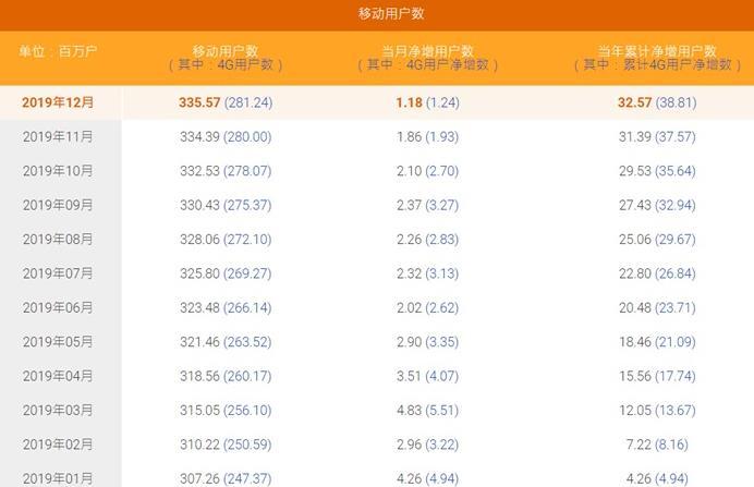 中国电信12月移动用户净增118万 4G用户已达2.8124亿