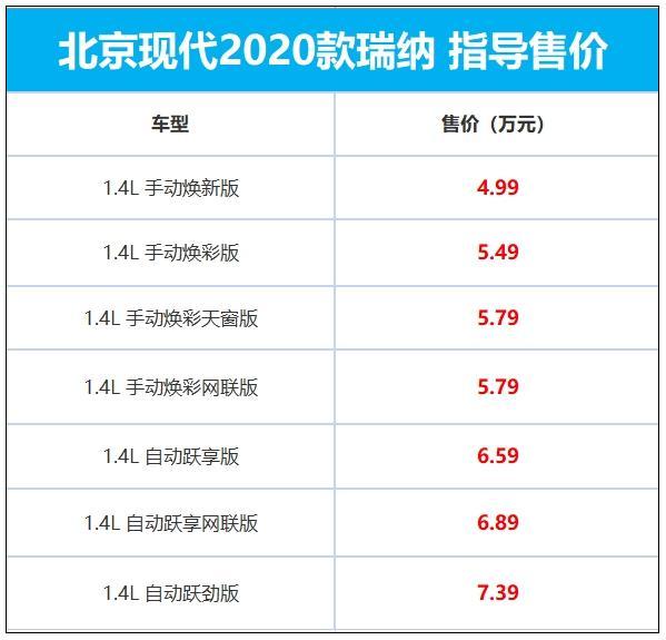 2020款现代瑞纳正式上市 搭载1.4L动力+最少5.1L的百公里油耗