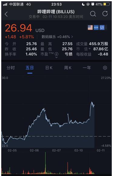 哔哩哔哩股价大涨8% 腾讯持股比例升至18%