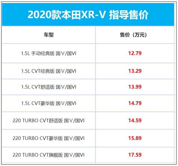 东风本田XR-V正式上市 可选1.5T发动机+6L的百公里油耗
