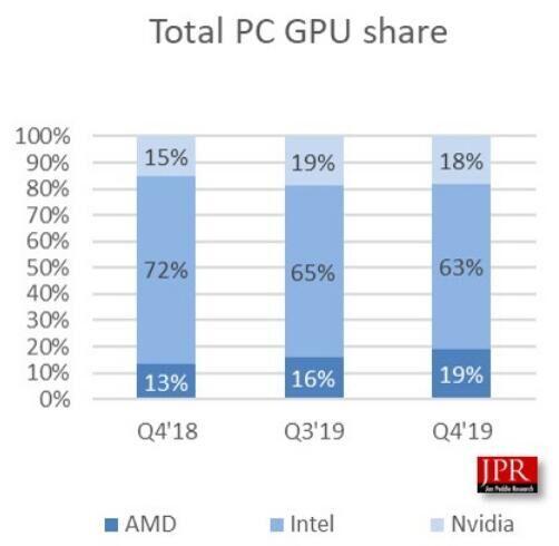 2019年第四季度的GPU出货量数据出炉 英特尔第一