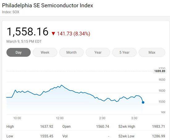 美股三大股指周一暴跌 費城半導體指數周一下跌141.73點