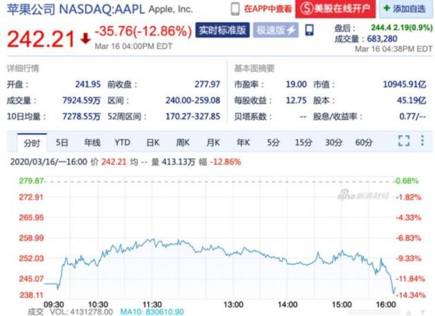 蘋果股價大跌12.86% 市值下降到10945億美元